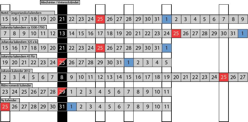 maya kalender kön
